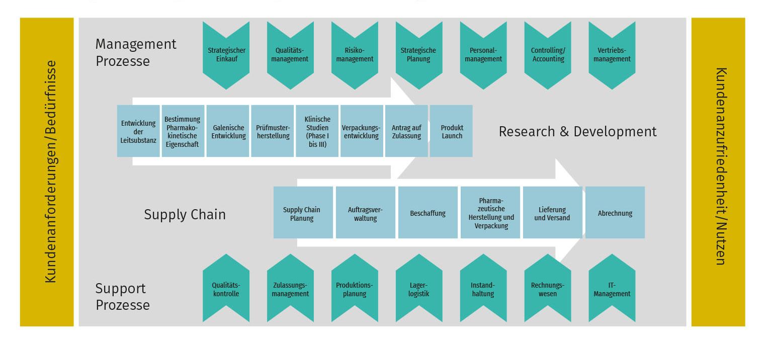 Pharma Prozesse